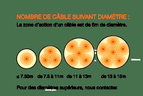 thermométrie silo à grains par diamètre schéma d'installation